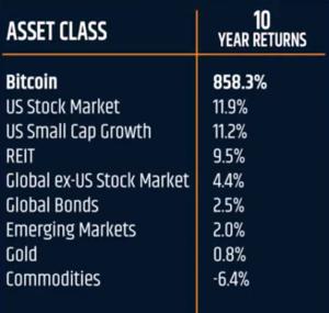 Top performing cryptocurrencies 2020